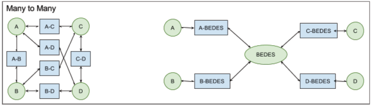 Conceptual diagram of BEDES mappings