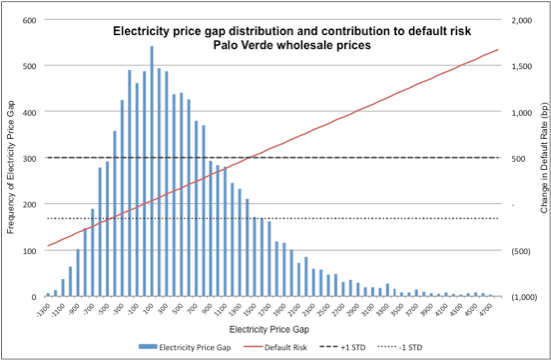 Histogram graph of electricity  price gap