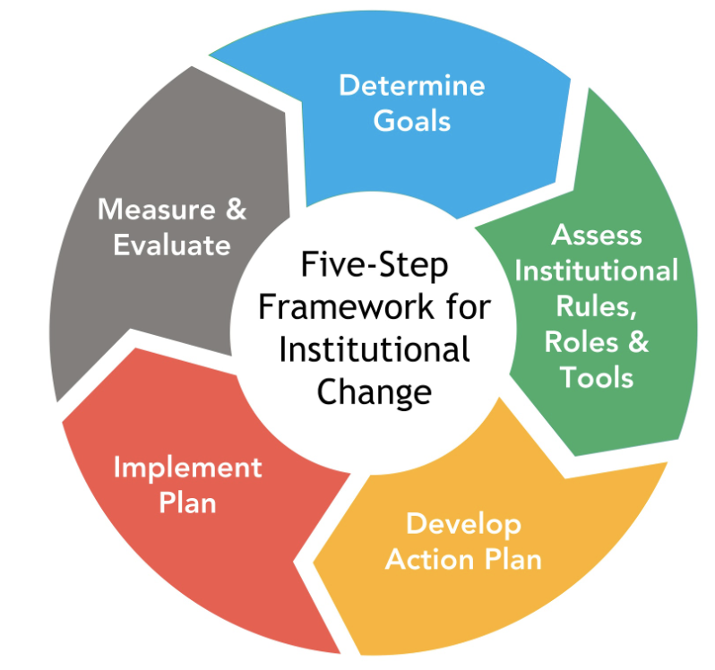 Colored cycle of five step framework for institutional change