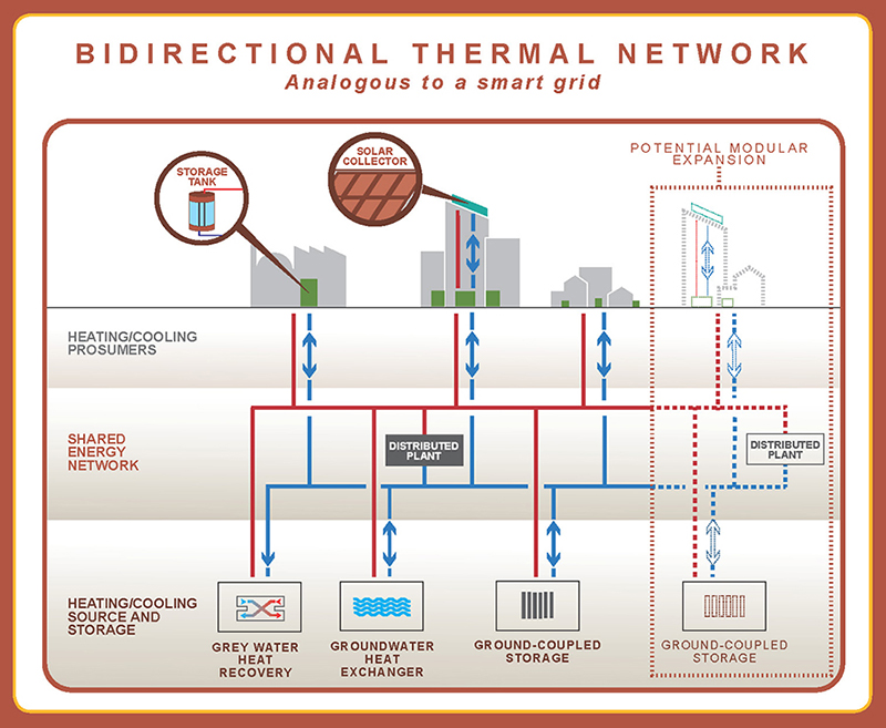 bidirectional thermal network graphic