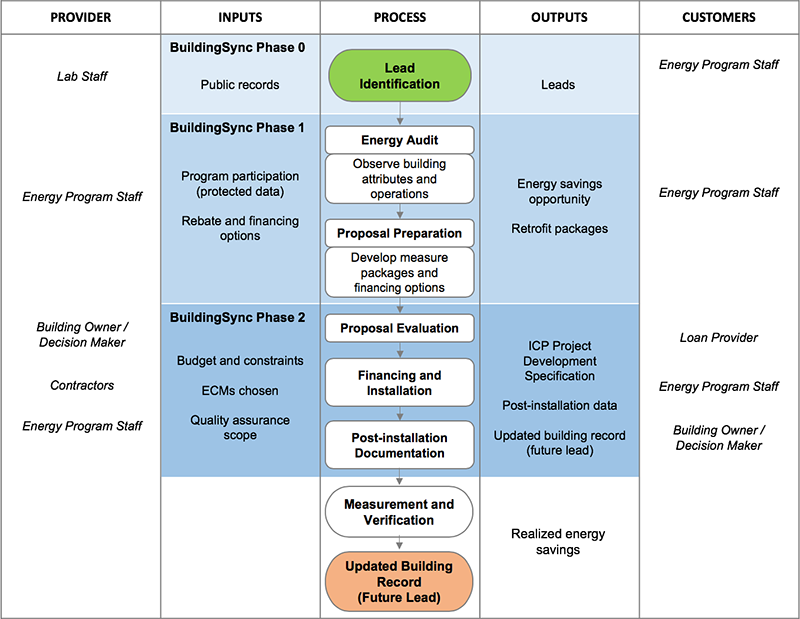 The BRICR workflow for iterative energy modeling of commercial buildings.