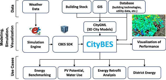 The three layers of the software architecture of CityBES.