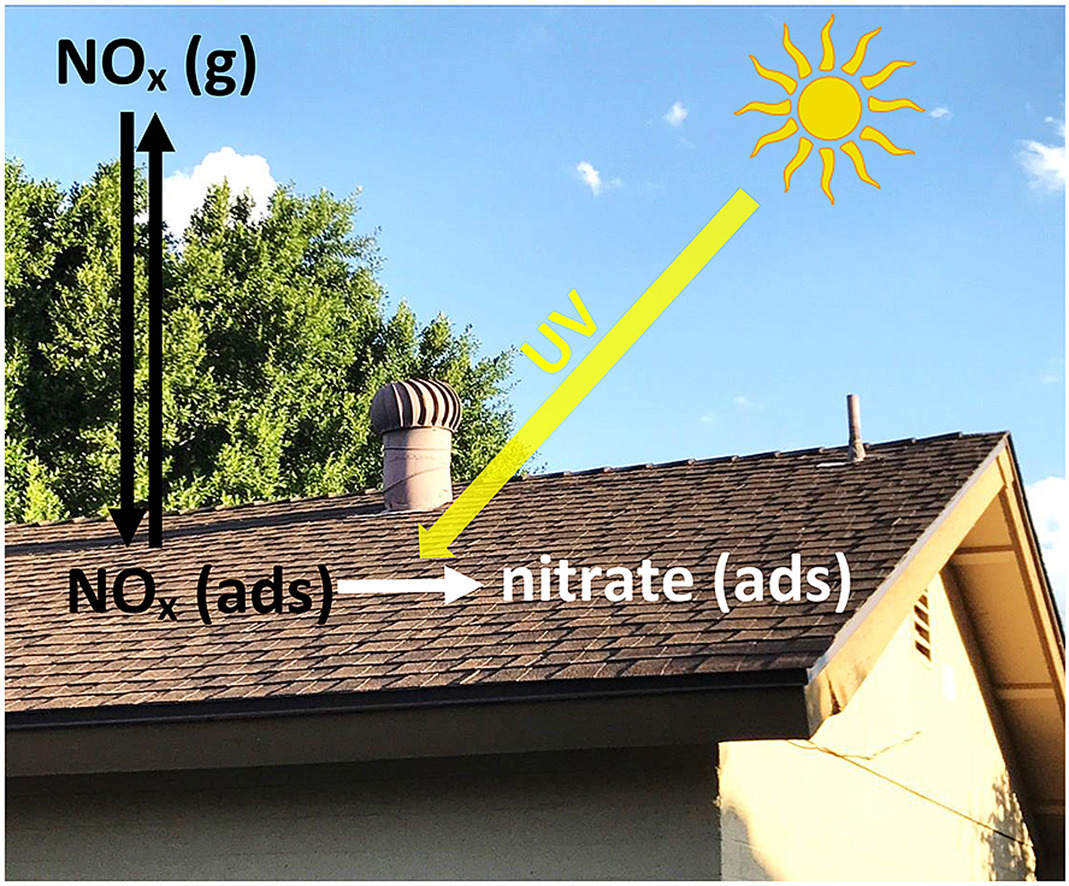 NO and NO2 present in smog can be adsorbed onto the granules and oxidized to nitrate in a photocatalytic reaction catalyzed by sunlight. This non-volatile product remains on the surface until it is washed away by rain or mist.  (Image reproduced with permission from Elsevier).