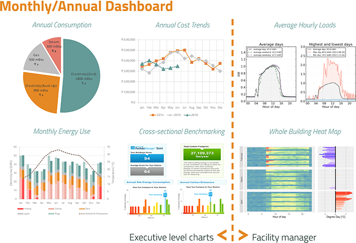 Monthly/Annual Dashboard showing Executive level charts and Facility manager charts