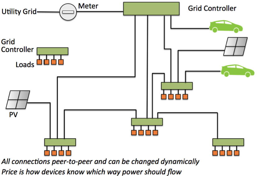 Schematic of a networked lighting grid