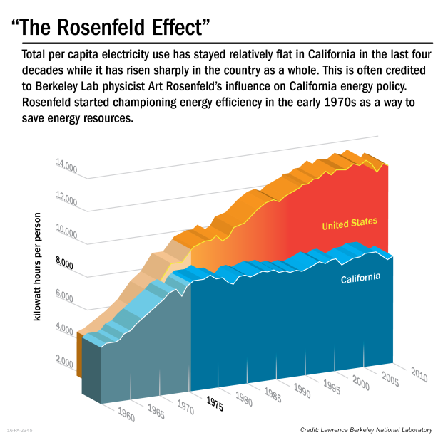 Graphic showing the Rosenfeld Effect