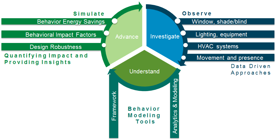 Human-building interaction energy behavior loop